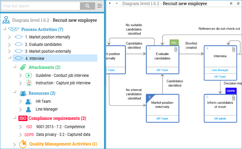 Screenshot of the Process View showing Visual Representation of Business Processes, with links to guiding content and related processes.