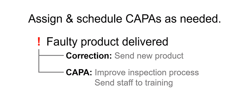 Example workflow for resolving Issues and CAPA tasks in a standardized manner.