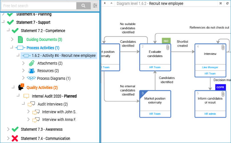 The Compliance View in Visual QMS shows you the different Regulatory Statements (ISO etc.) together with their compliance documentation (including guiding documents and visual representations of business processes).