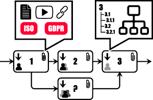 Visual Business Processes, with links to guiding content and related processes.