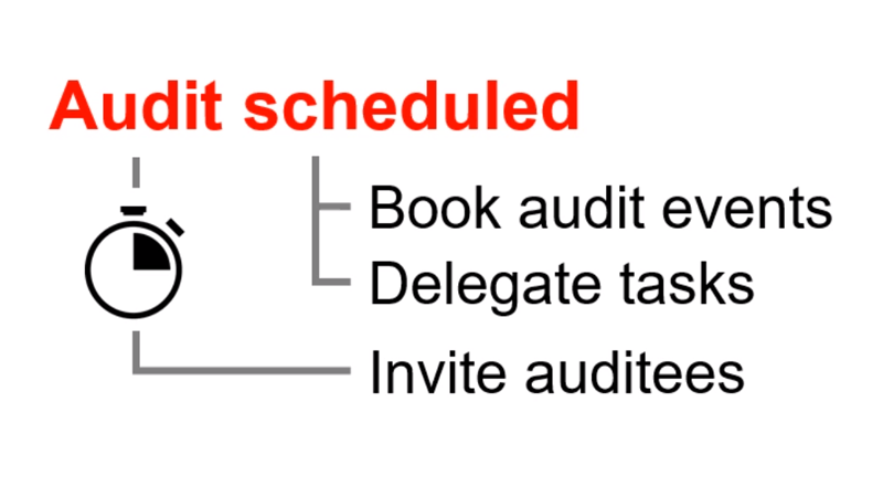 Example Workflow for booking Internal Audit events and delegating tasks.