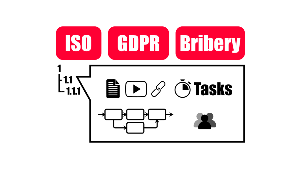 Organize your Regulatory Statements (ISO, GDPR etc.) and link them to their quality documentation and guiding content.